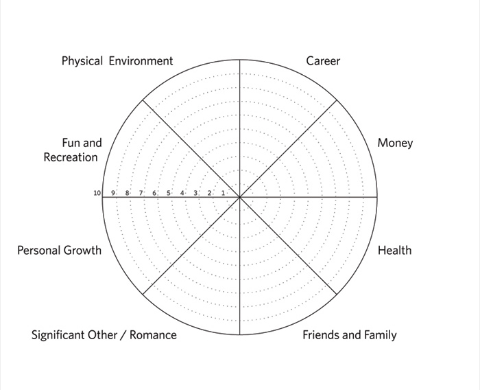 Wheel Of Life on Circle Worksheets